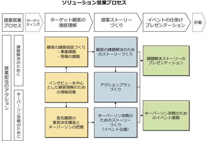 営業革新コンサルティング | コンサルティング | 株式会社日本 ...