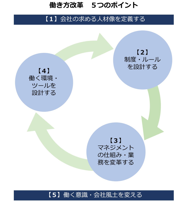 ポイント1:会社の求める人材像を定義する ポイント2:制度・ルールを設計する ポイント3:マネジメントの仕組み・業務を変革する ポイント4:働く環境・ツールを設計する ポイント5 働く意識・会社風土を変える
