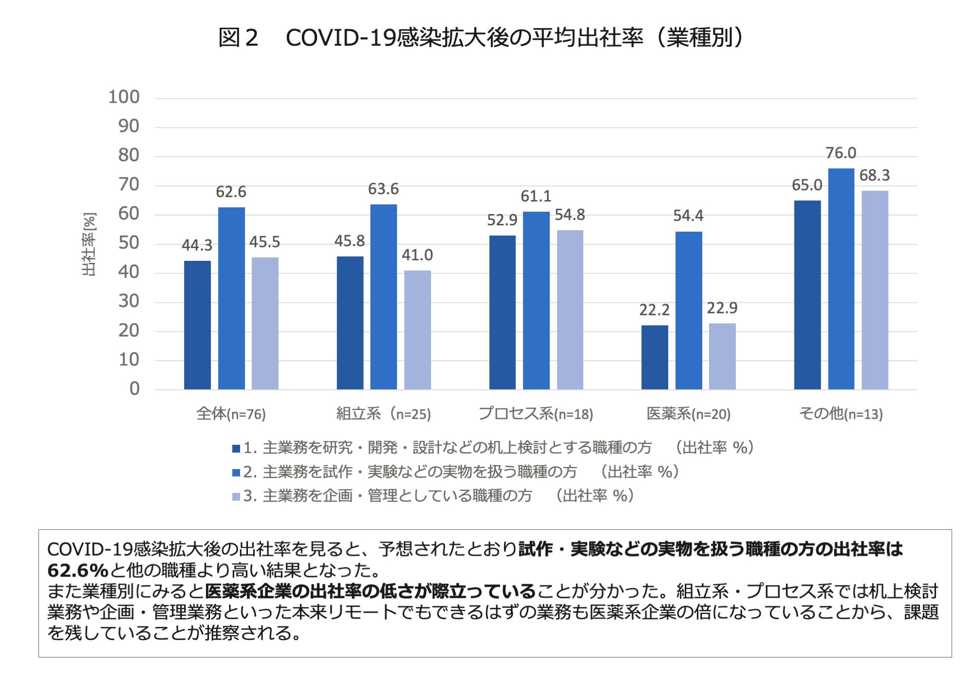 図2 COVID-19感染拡大後の平均出社率(業種別)