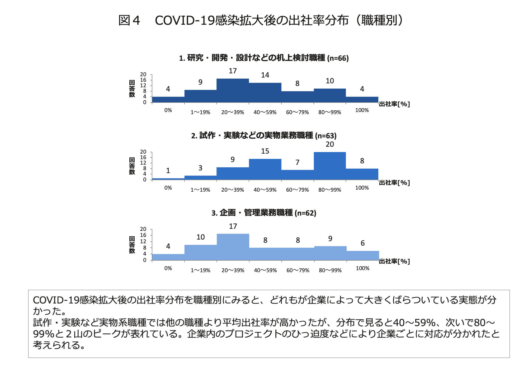 図4 COVID-19感染拡大後の出社率分布(職種別)