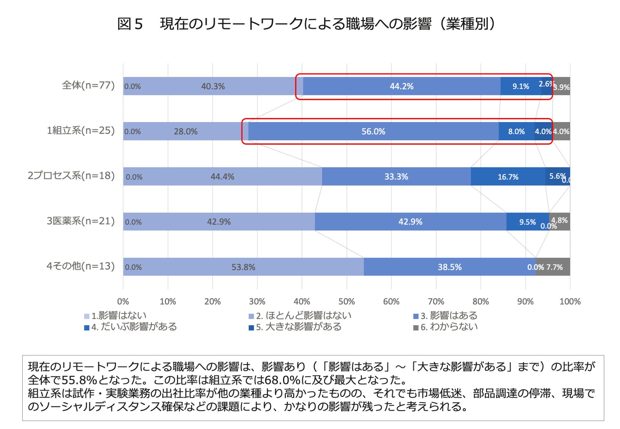 図5 現在のリモートワークによる職場への影響(業種別)