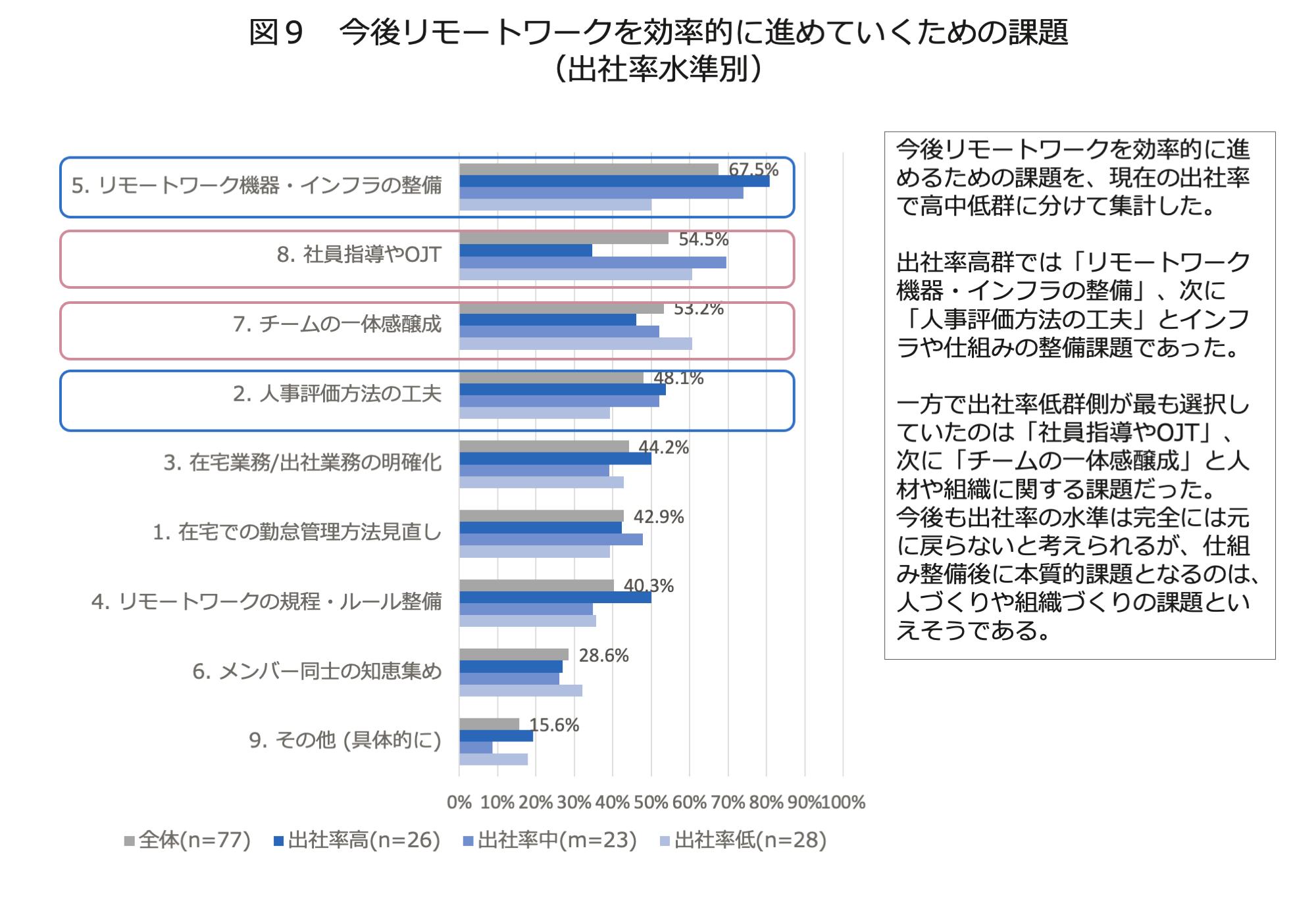 図9 今後リモートワークを効率的に進めていくための課題(出社率水準別)