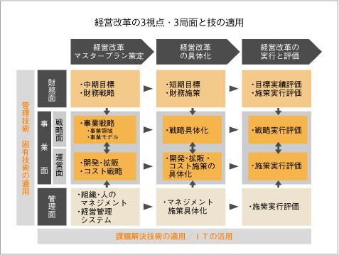http://www.jmac.co.jp/wisdom/mg16_1.jpg